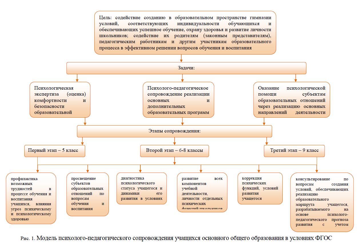Схема психолого-педагогического сопровождения образовательного процесса